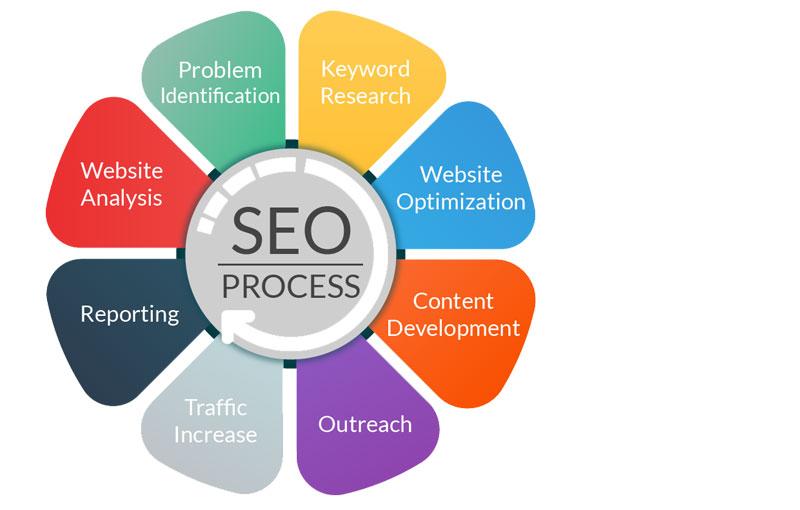 seo-agency-in-india